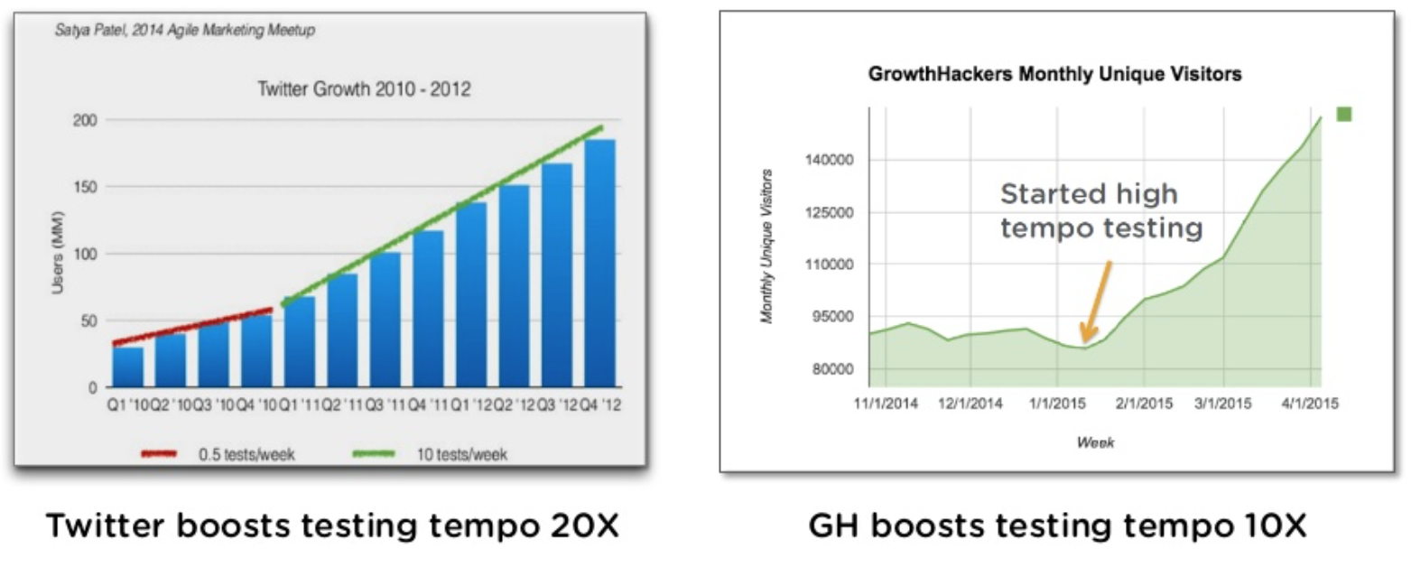 Testing Drives Growth