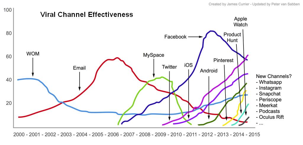 Viral Channel Effectiveness