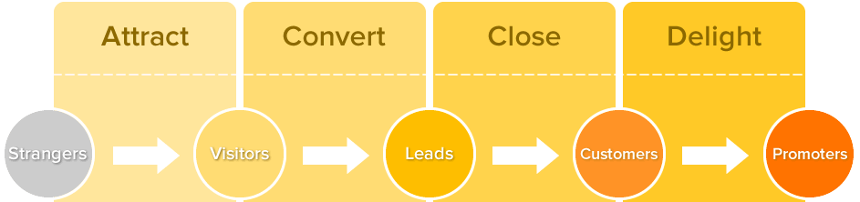 Hubspot inbound marketing phases