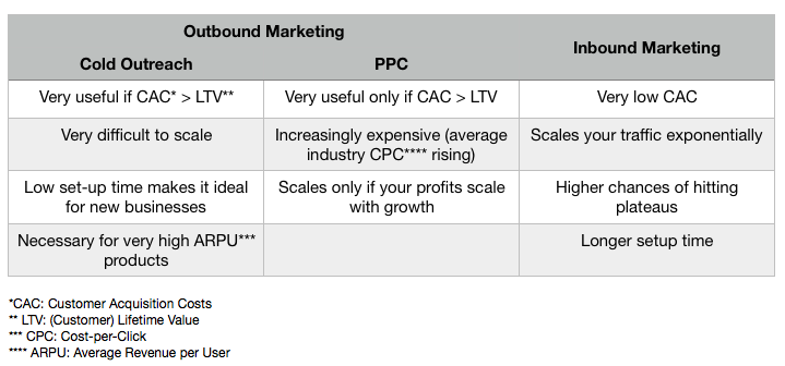 Cold Outreach Vs PPC Vs Inbound Marketing