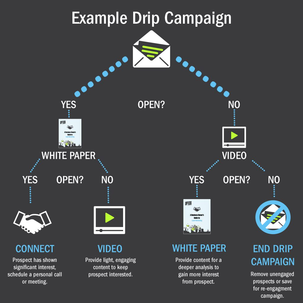 Drip Email Campaign example