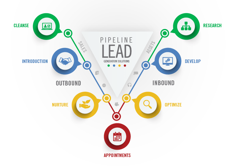Funnel Process Lead Generation