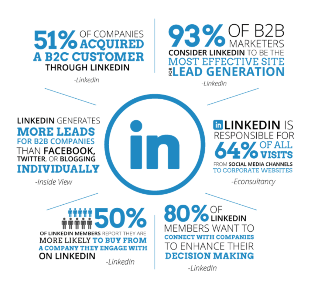LinkedIn leads the pack on B2B lead generation
