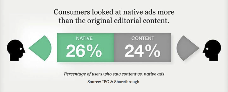 Percentage of Users who saw content Vs native Ads