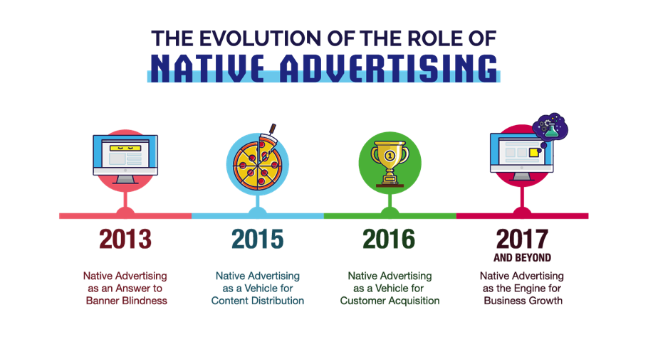 The evolution of the role of Native Advertising